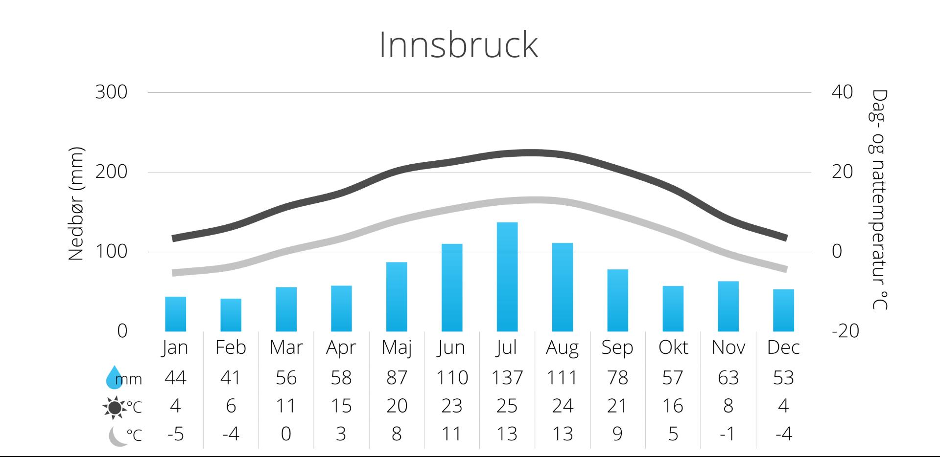 Vejrkort over Innsbruck